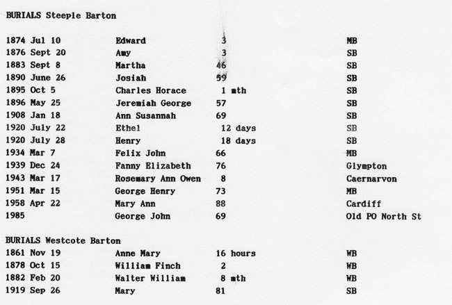 KIRBY information from the parish registers (2).